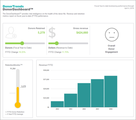DonorDashboard-DonorTrends - Caity Craver