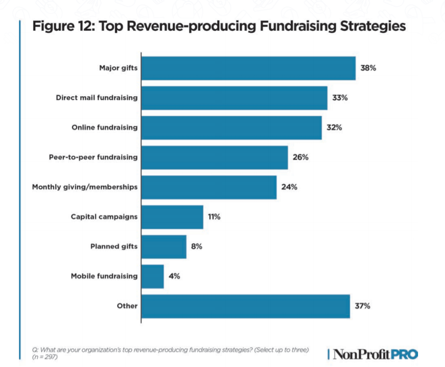 The TOp Revenue Producing Fundraising Strategies for Nonprofits, from the 2020 Nonprofit Leadership Impact Study