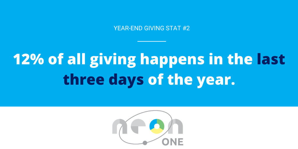Year End Giving Statistic #2: 12% of all giving happens in the last three days of the year.