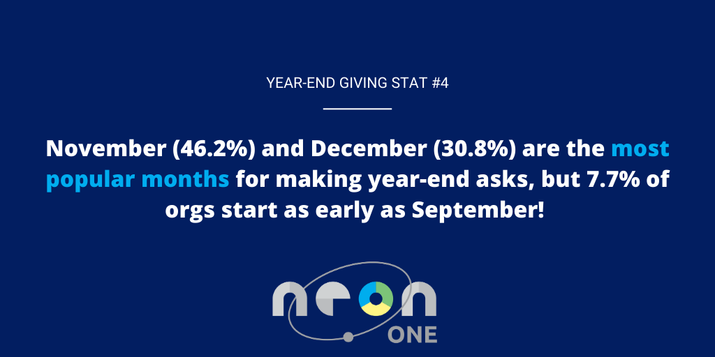 Year-End Giving Statistic #4: November (46.2%) and December (30.8%) are the most popular months for making year-end asks, but 7.7% of orgs start as early as September!