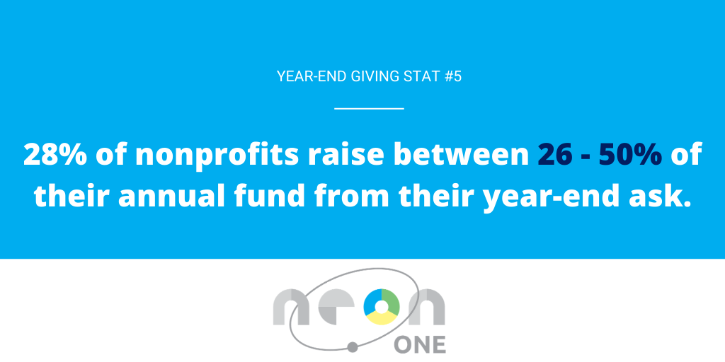 Year End Giving Statistic #5: 28% of nonprofits raise between 26 - 50% of their annual funds from their year-end ask.