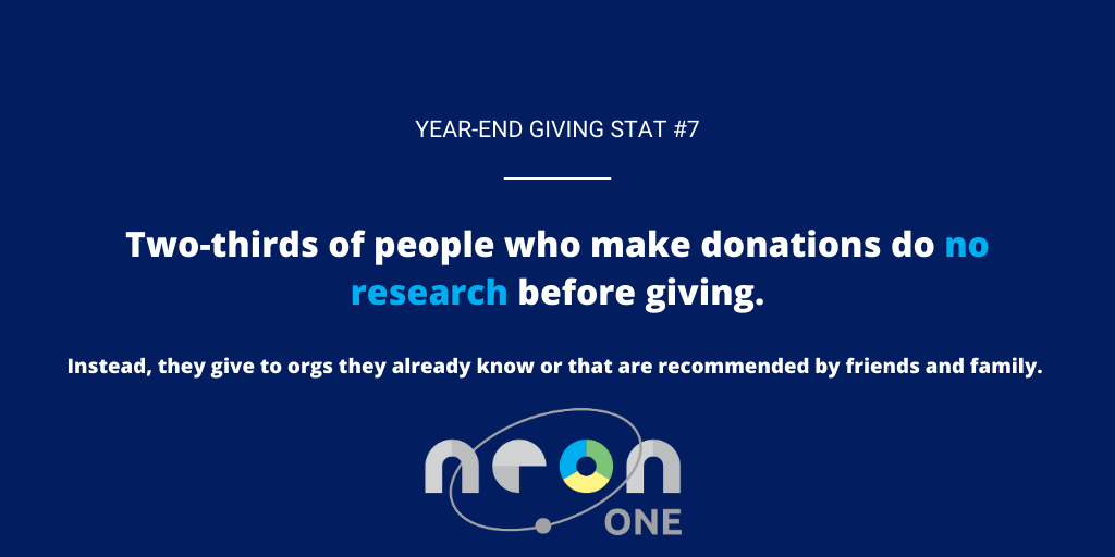 Year End Giving Statistic #7: Two thirds of people who make donations do no research before giving.
